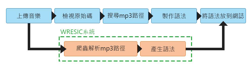 WRESIC簡化流程圖,藍色為原步驟,橘色為WRESIC步驟